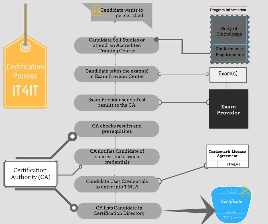 IT4IT Certification Process