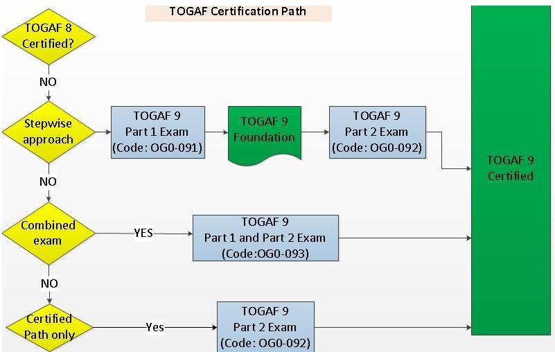 togaf certification path tg exam flow diagram